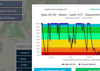 Aplicación Web Balance Hídrico Agrícola
